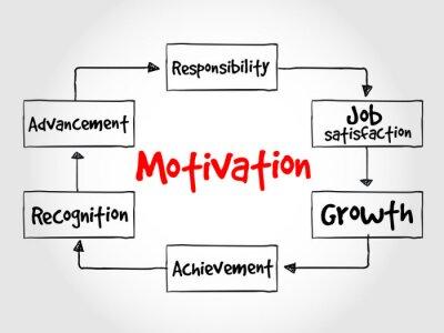 Fototapeta Motivation process, business concept