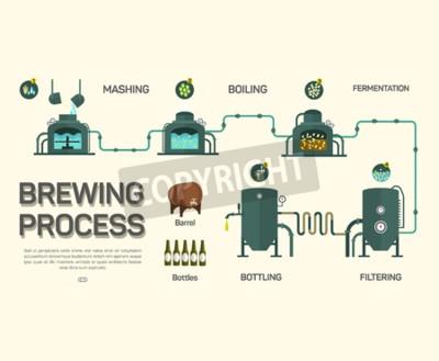 Fototapeta Pivovarnictví proces infographic. Plochý styl, infographic