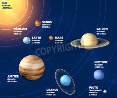 Fototapeta Solární systém planety průměru, velikosti a rozměry