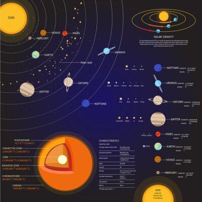 Fototapeta Solární systém Space prvky vector set