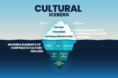 Obraz Corporate cultural iceberg template on surface is visible elements and underwater is invisible in corporation culture concept for vision and mission elements into blue infographic vector presentation.