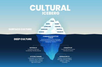 Obraz Deep culture concept Iceberg is green  blue infographic vector template for analysis of culture traits  2 elements; the surface is over water as visible culture and invisible underwater deep culture