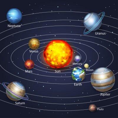 Obraz Planety obíhající