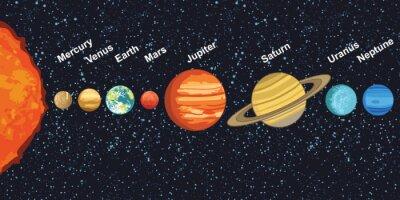 Plakát ilustrace sluneční soustavy planet kolem Slunce, ukazující