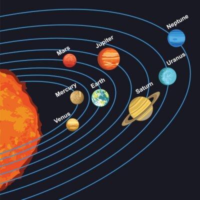 Plakát ilustrace sluneční soustavy ukazuje planet kolem Slunce