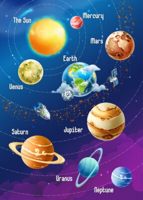 Plakát Sluneční soustava planet, vektorové ilustrace vertikální