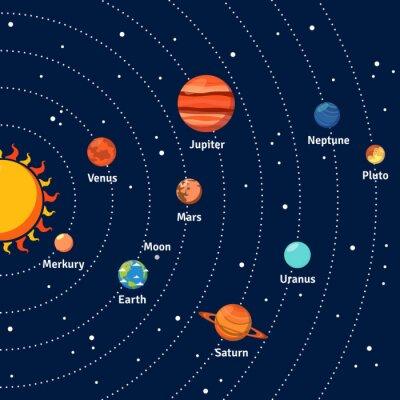 Plakát Solární systém dráhy a planety na pozadí